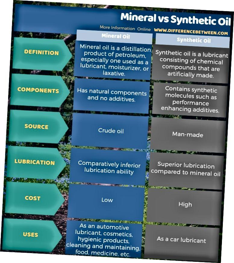 Tablet shaklida mineral va sintetik yog 'o'rtasidagi farq