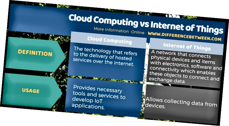 الفرق بين الحوسبة السحابية وإنترنت الأشياء في شكل جدول