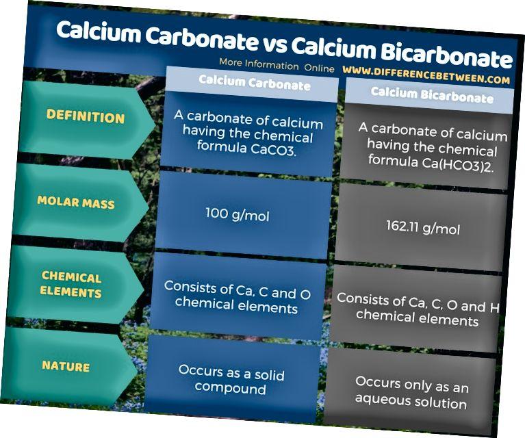 Atšķirība starp kalcija karbonātu un kalcija bikarbonātu tabulas formā