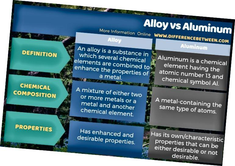 Աղյուսի ձևով խառնուրդի և ալյումինի միջև տարբերությունը