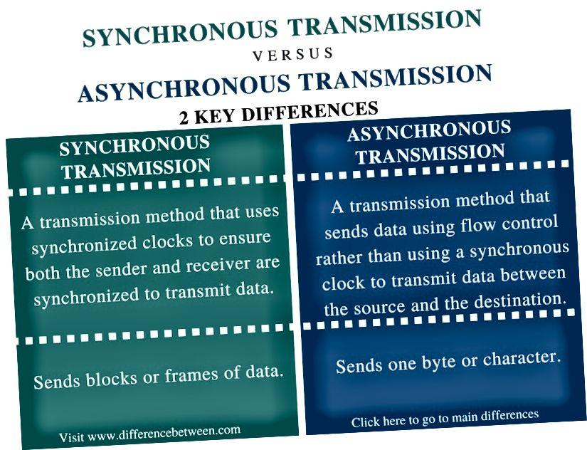 الفرق بين انتقال متزامن وغير متزامن - ملخص المقارنة