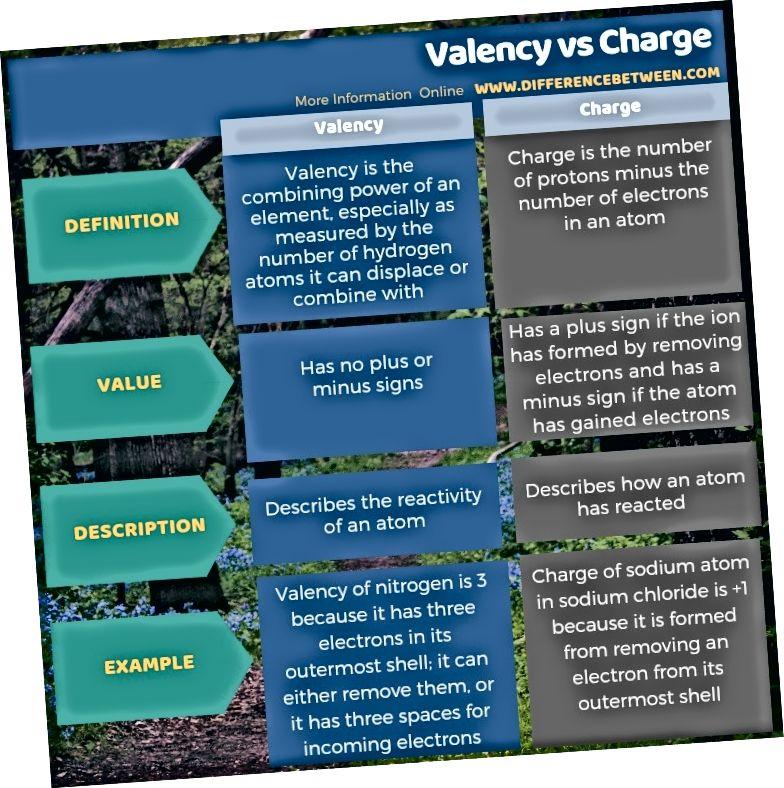 Ero Valencyn ja latauksen välillä taulukkomuodossa