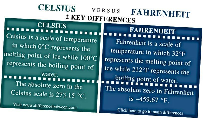 Разлика между Целзий и Фаренхайт - Резюме на сравнението_Фиг 1