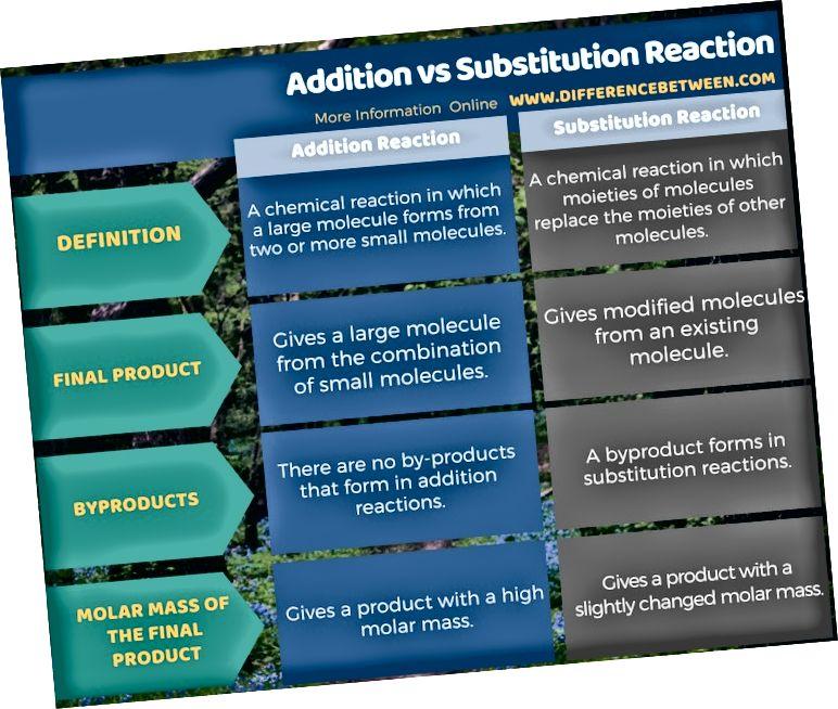 Unterschied zwischen Addition und Substitutionsreaktion in Tabellenform