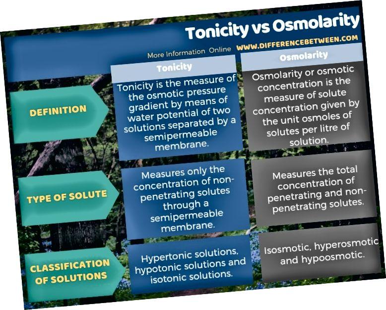 Skirtumas tarp tonalumo ir osmolariumo lentelės pavidalu