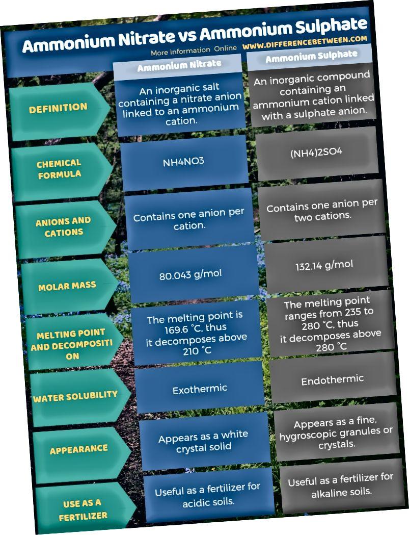 Διαφορά μεταξύ νιτρικού αμμωνίου και θειικού αμμωνίου σε πίνακα