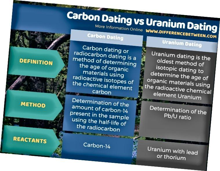 الفرق بين الكربون التي يرجع تاريخها والتي يرجع تاريخها اليورانيوم في شكل جدول