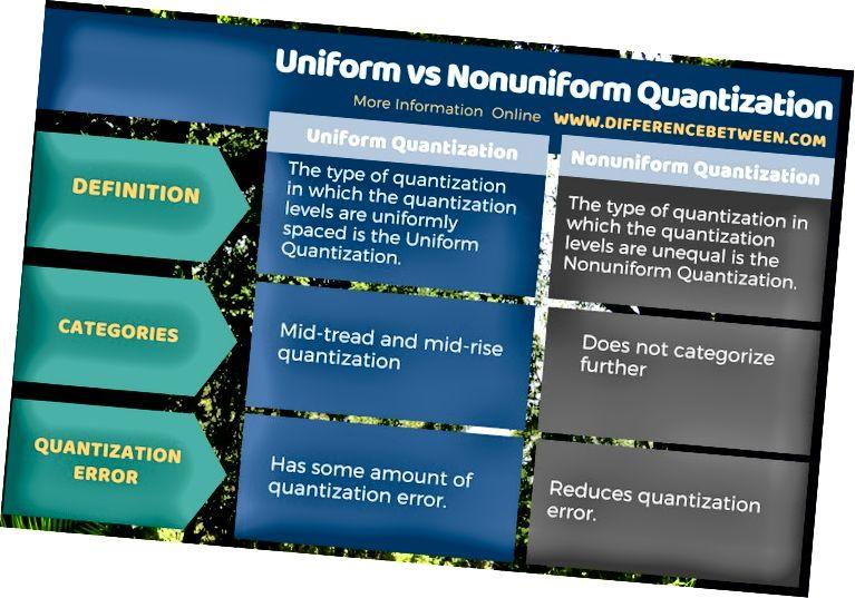 Кестелік формадағы біртекті және нонониформдық кванттау арасындағы айырмашылық