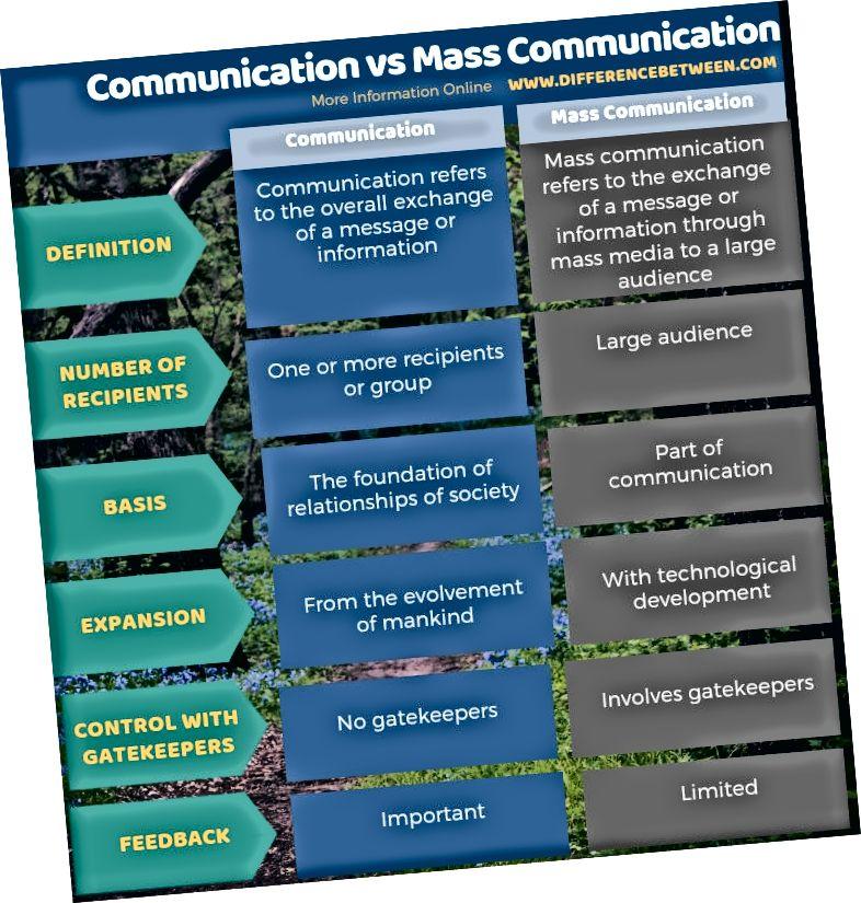 الفرق بين الاتصال والاتصال الجماهيري في شكل جدول