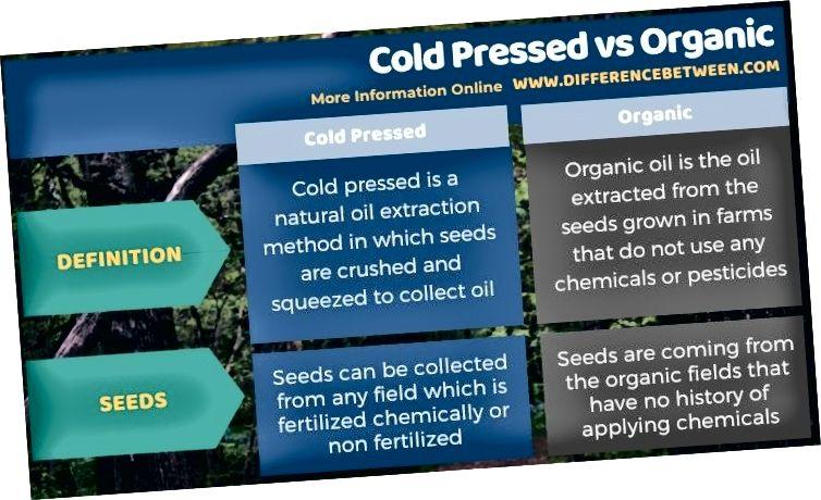 الفرق بين ضغط الباردة والعضوية في شكل جداول