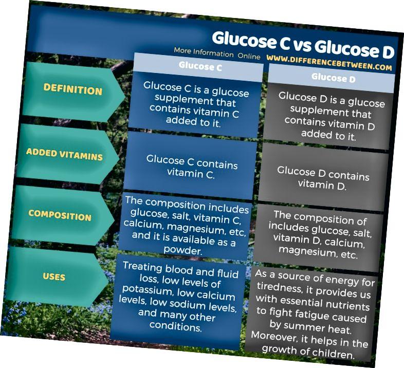 Forskjell mellom glukose C og glukose D i tabellform