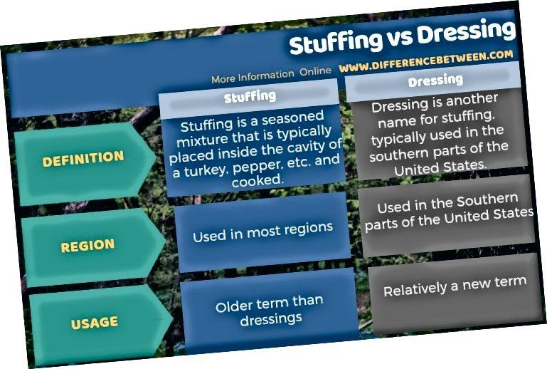 Atšķirība starp pildījumu un pārģērbšanos tabulas formā