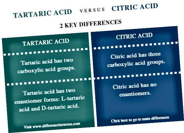 الفرق بين حمض الطرطريك وحمض الستريك - ملخص مقارنة