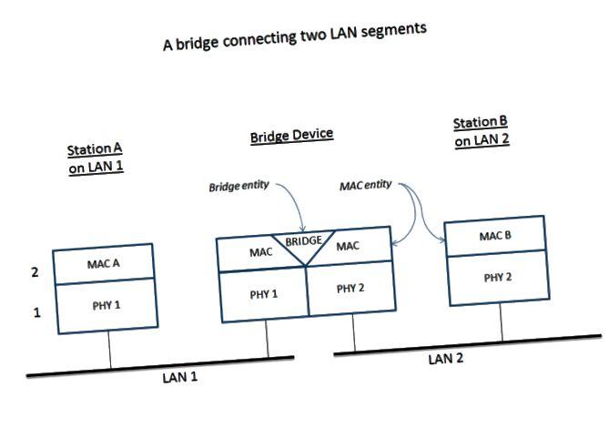 Разлика между мост и рутер