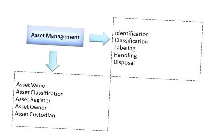 Διαφορά μεταξύ διαχείρισης περιουσιακών στοιχείων και διαχείρισης περιουσιακών στοιχείων