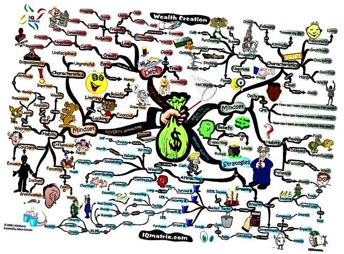 Διαχείριση Πλούτου Διαφορά μεταξύ διαχείρισης περιουσιακών στοιχείων και διαχείρισης περιουσιακών στοιχείων