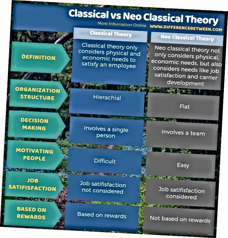 الفرق بين النظرية الكلاسيكية والنظرية الكلاسيكية الجديدة في شكل جدول