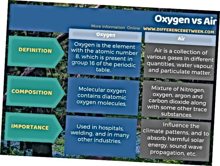 Hapniku ja õhu erinevus tabelina