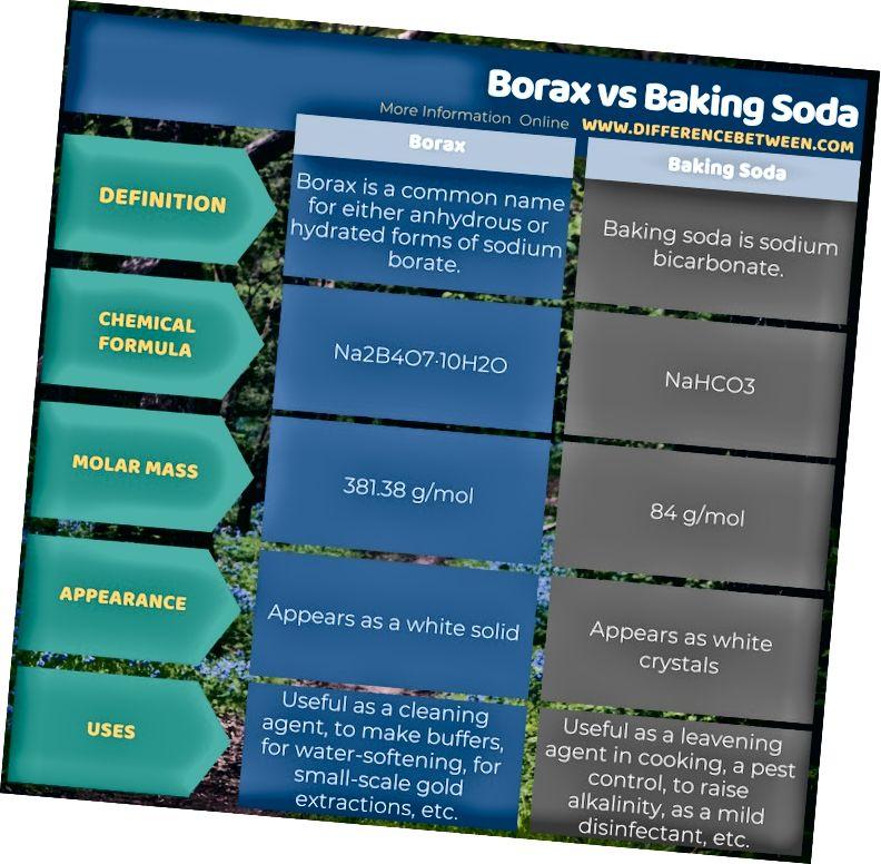 Разлика между Borax и сода за хляб в таблична форма