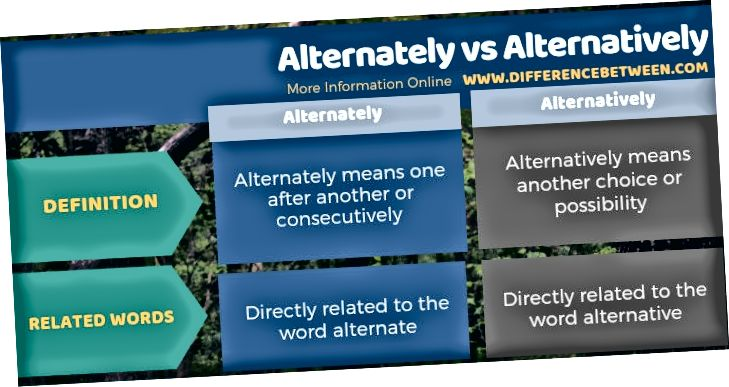 Ënnerscheed tëscht Alternativ an Alternativ an Tabular Form