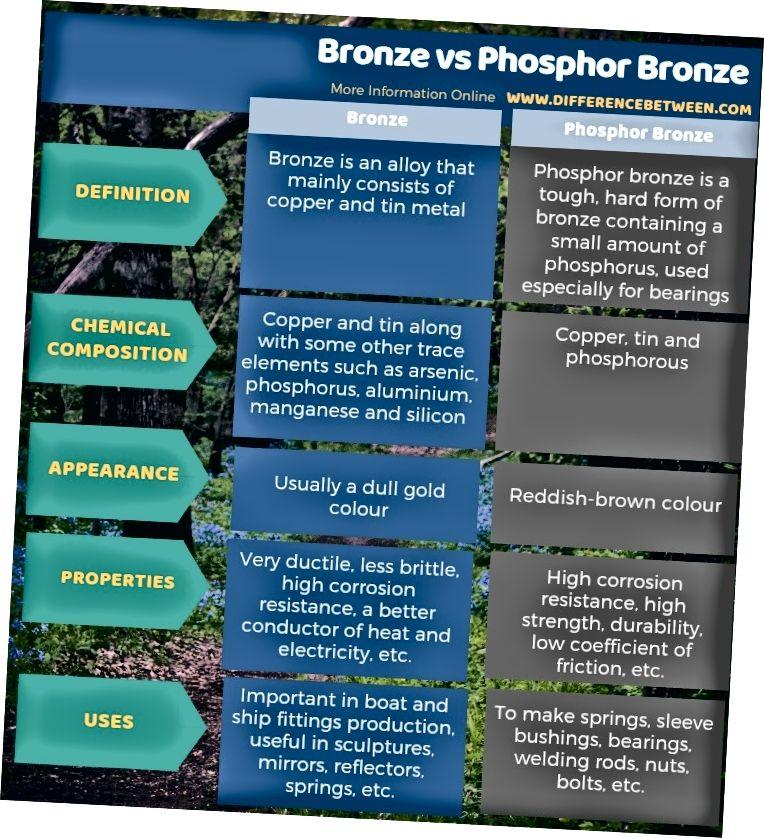 Разлика между бронз и фосфор бронз в таблична форма