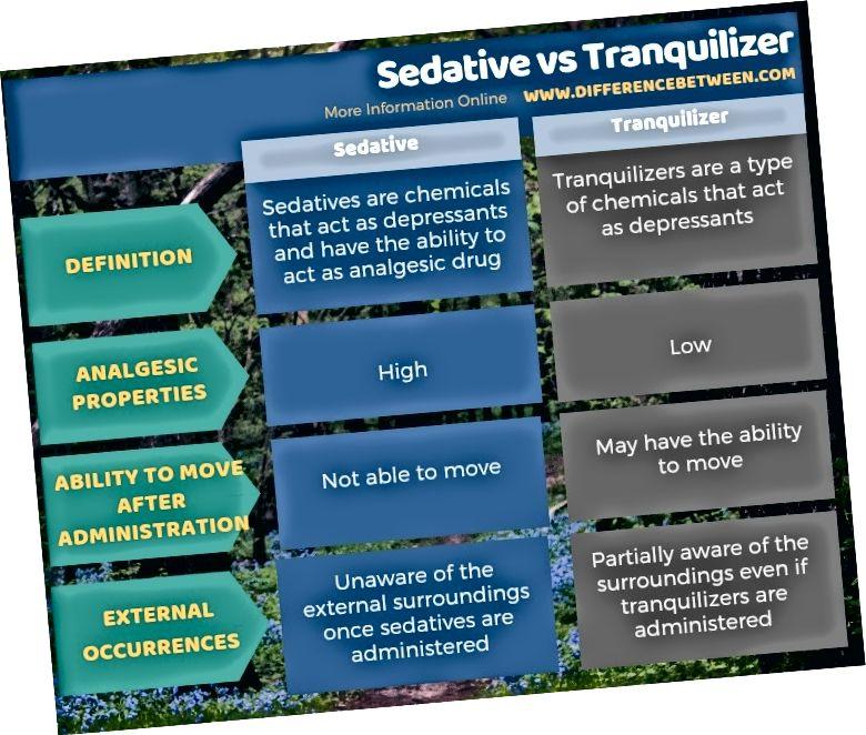 Forskel mellem beroligende middel og beroligende middel i tabelform