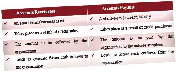 Diferencia entre cuentas por pagar y cuentas por cobrar