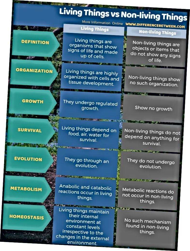 الفرق بين الكائنات الحية والأشياء غير الحية في شكل جدول