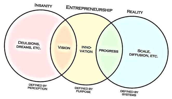 الفرق بين ريادة الأعمال والإدارة