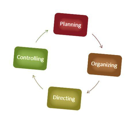 ريادة الأعمال مقابل الإدارة