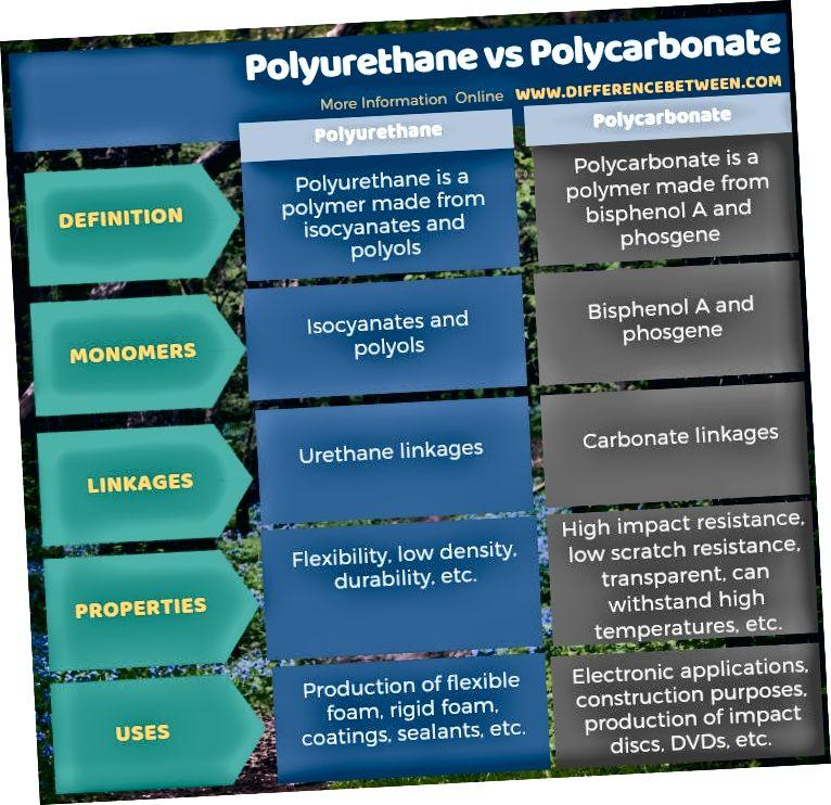 Jadval shaklida poliuretan va polikarbonat o'rtasidagi farq