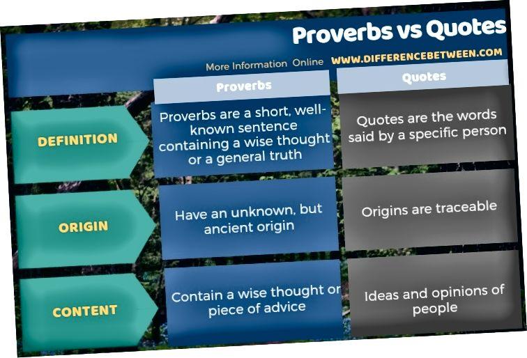 Atšķirība starp sakāmvārdiem un citātiem tabulas formā