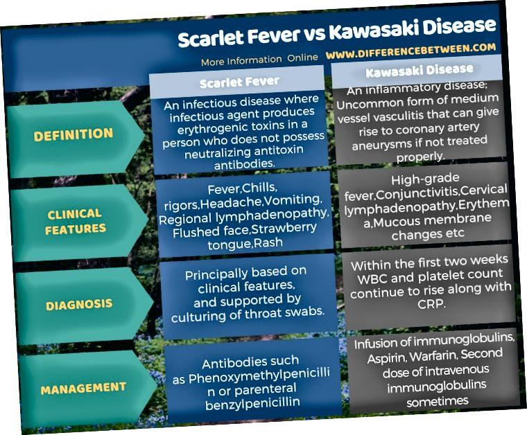 टेबुलर फॉर्म में स्कार्लेट बुखार और कावासाकी रोग के बीच अंतर