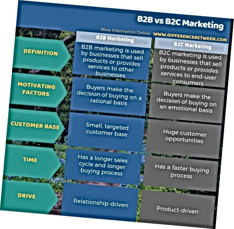 Dallimi midis marketingut B2B dhe B2C në formë tabelare