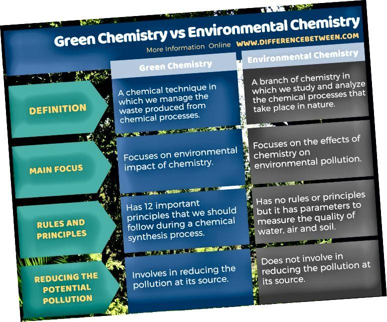 Atšķirība starp zaļo un vides ķīmiju tabulas formātā