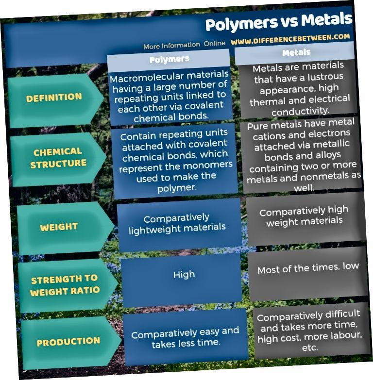الفرق بين البوليمرات والمعادن في شكل جدول