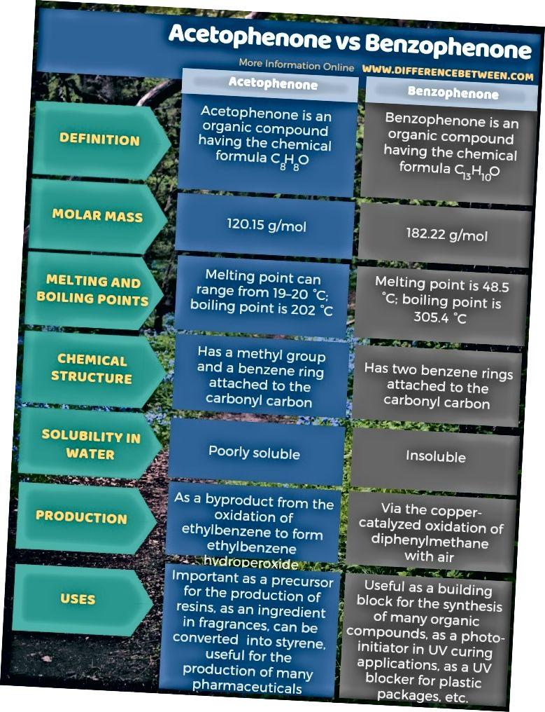 Atsetofenooni ja bensofenooni erinevus tabelina