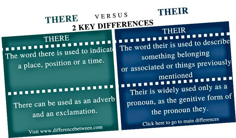 Տարբերությունը այնտեղի և նրանց միջև անգլերենի քերականության միջև - Համեմատության ամփոփագիր_Ֆիգ 1