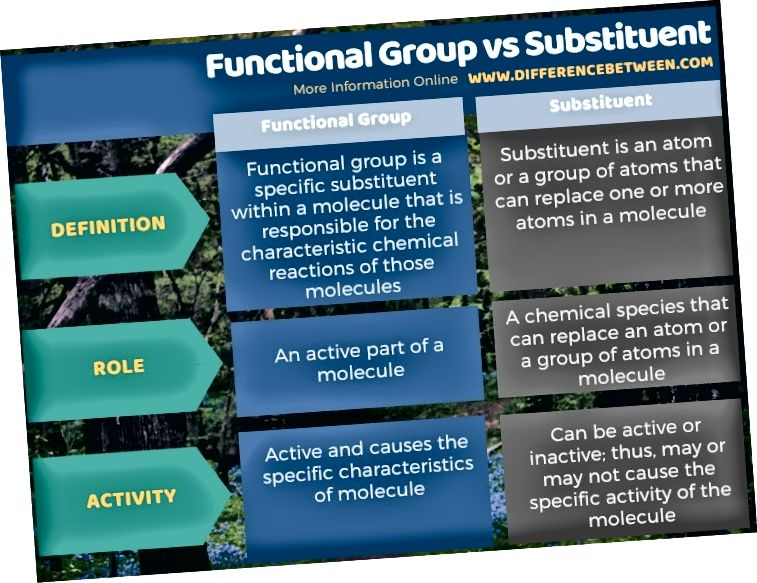 Diferența dintre grupul funcțional și substanța în formă tabulară
