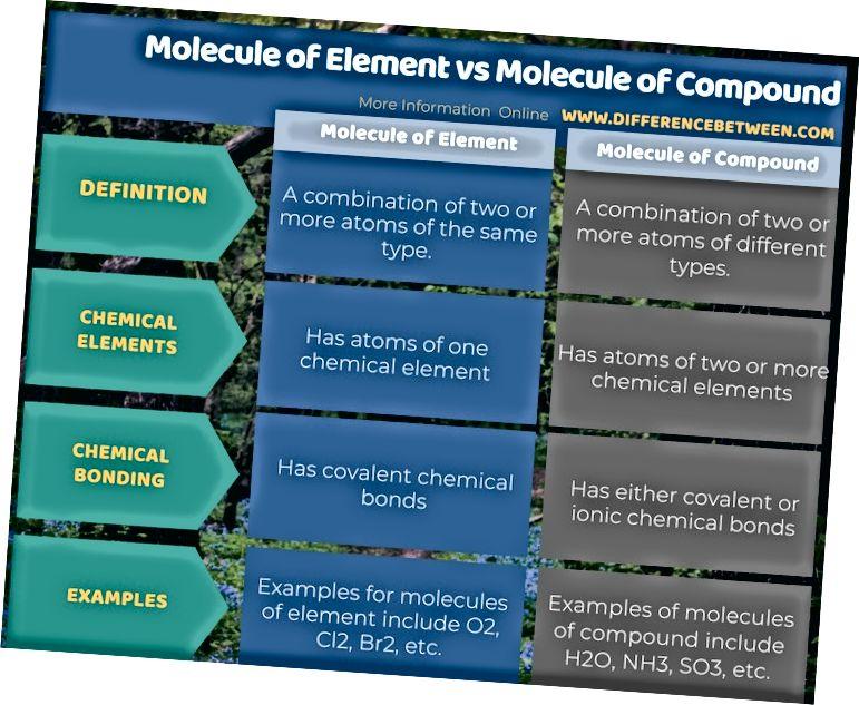 الفرق بين جزيء العنصر وجزيء المركب في شكل جدول