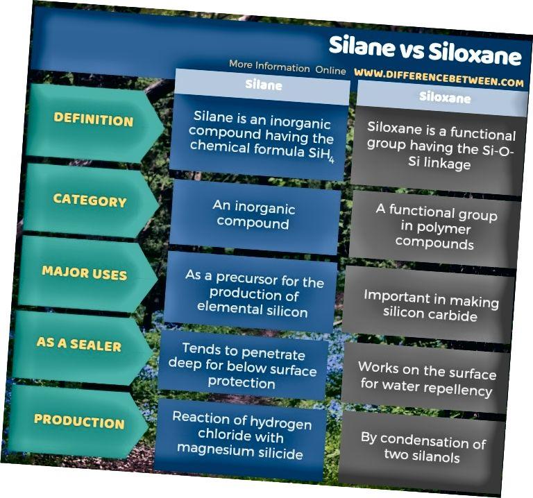 Silaani ja siloksaani erinevus tabelina