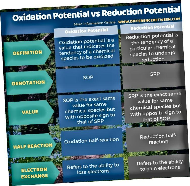 الفرق بين الأكسدة المحتملة والتقليل المحتملة في شكل جدول