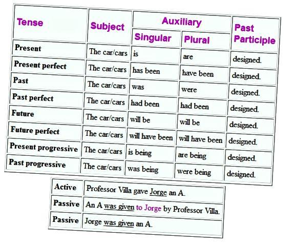 تفاوت بین صدای فعال و صدای منفعل