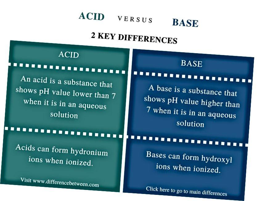 Unterschied zwischen Säure- und Basenvergleich Zusammenfassung