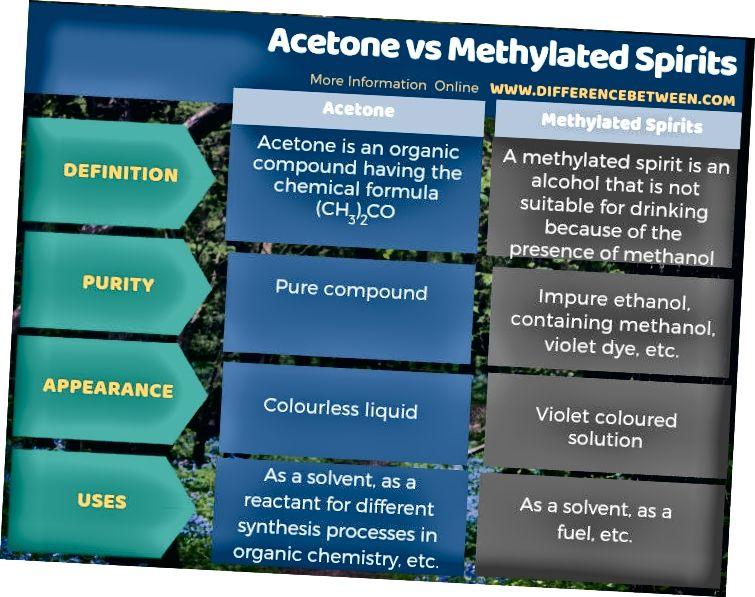 Rozdíl mezi acetonem a metylovanými lihovinami v tabulkové formě