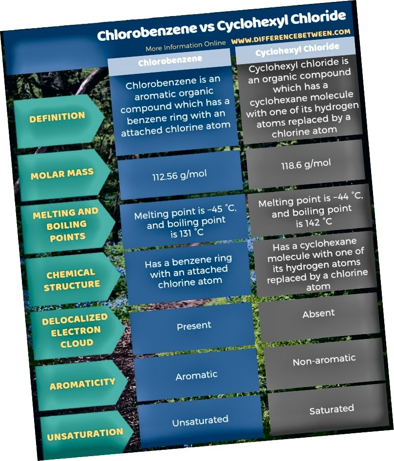 Разлика между хлоробензен и циклохексилхлорид в таблична форма