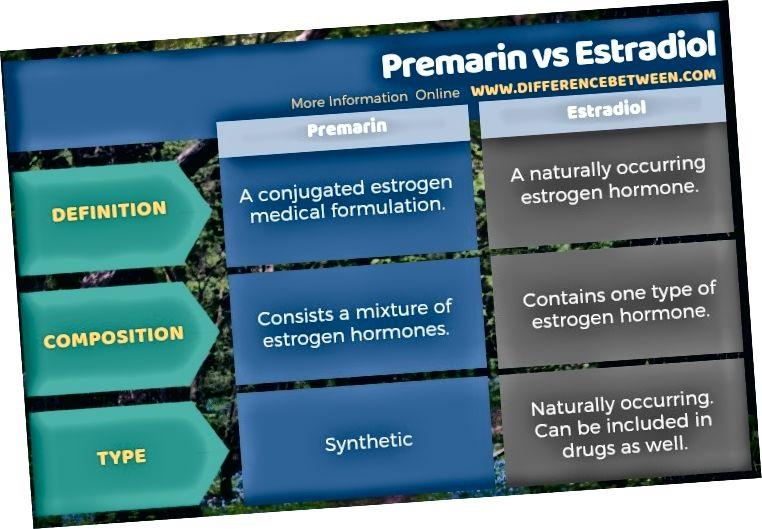 Diferencia entre Premarin y Estradiol en forma tabular