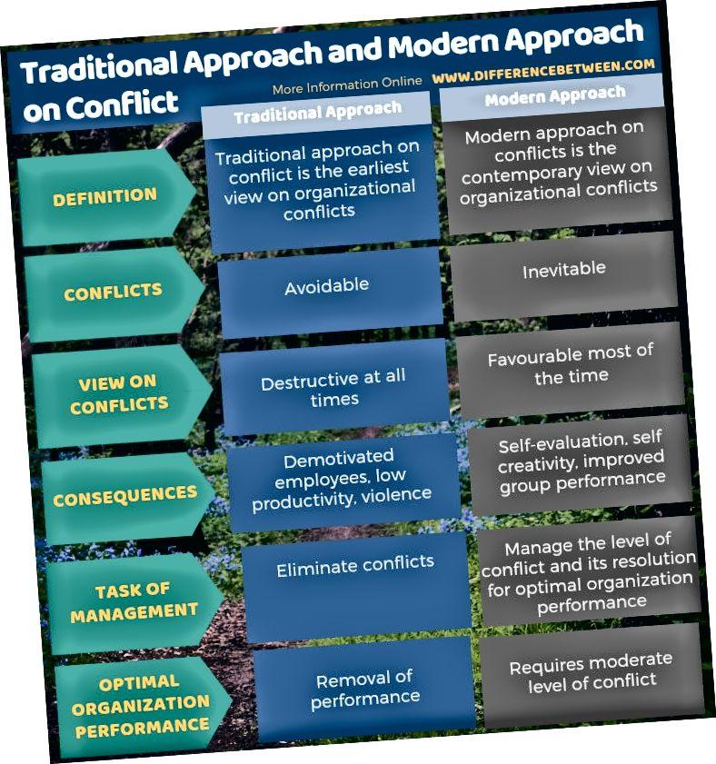 الفرق بين النهج التقليدي والنهج الحديث في الصراع في شكل جدول