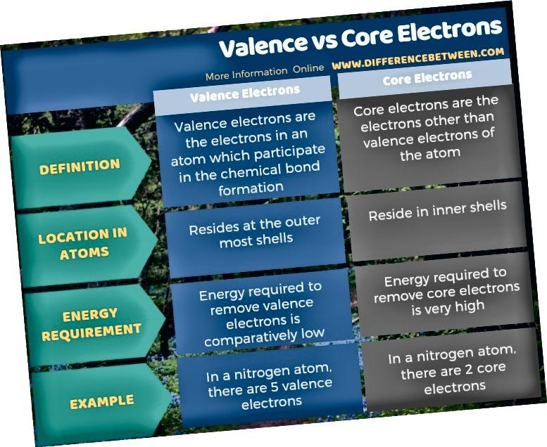 الفرق بين التكافؤ والإلكترونات الأساسية في شكل جدول