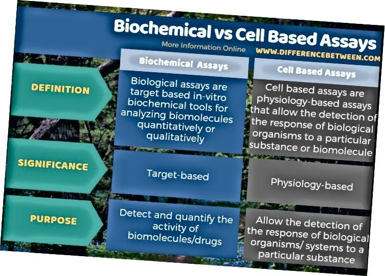 Разлика между биохимични и клетъчни анализи - таблична форма